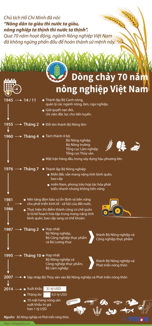 [Infographics] Dòng chảy 70 năm nông nghiệp Việt Nam
